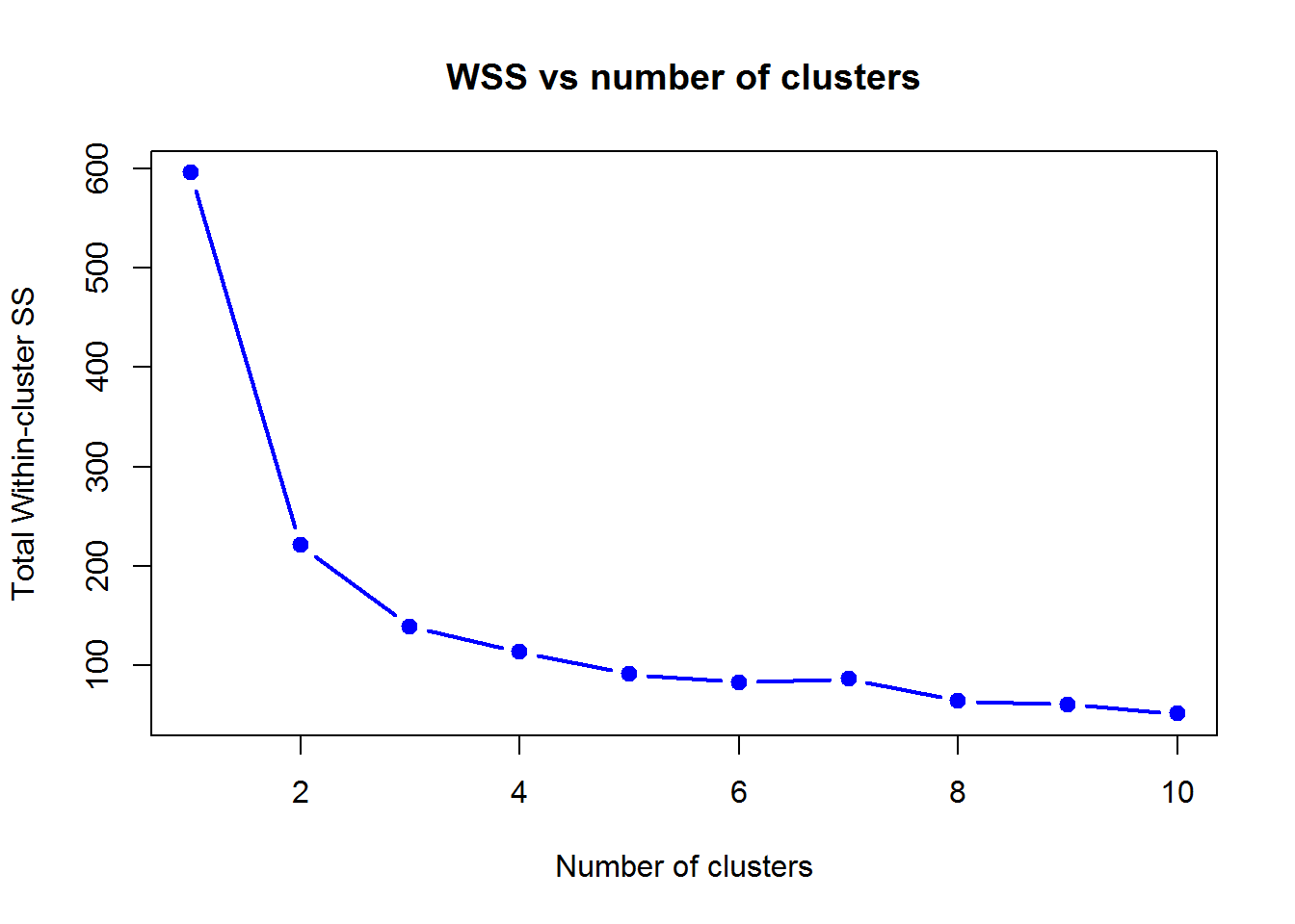 Lecture on Clustering