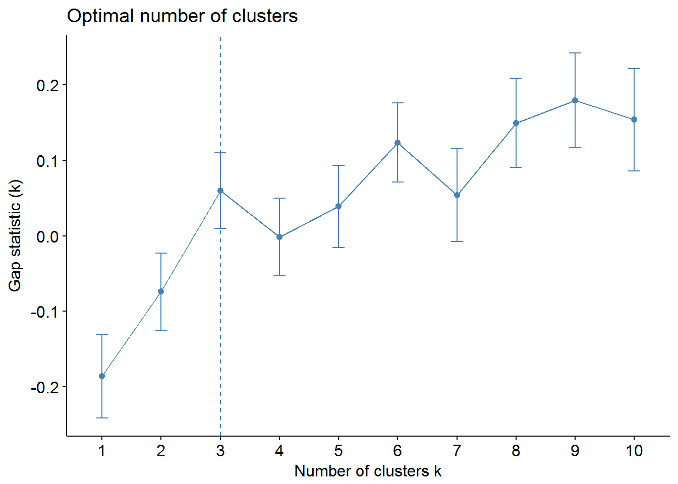 Tutorial on Clustering